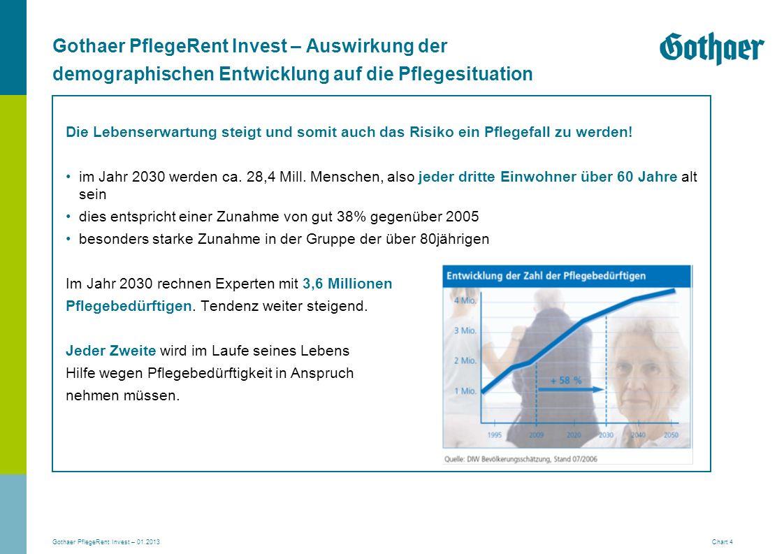 Gothaer PflegeRent Invest – Auswirkung der demographischen Entwicklung auf die Pflegesituation