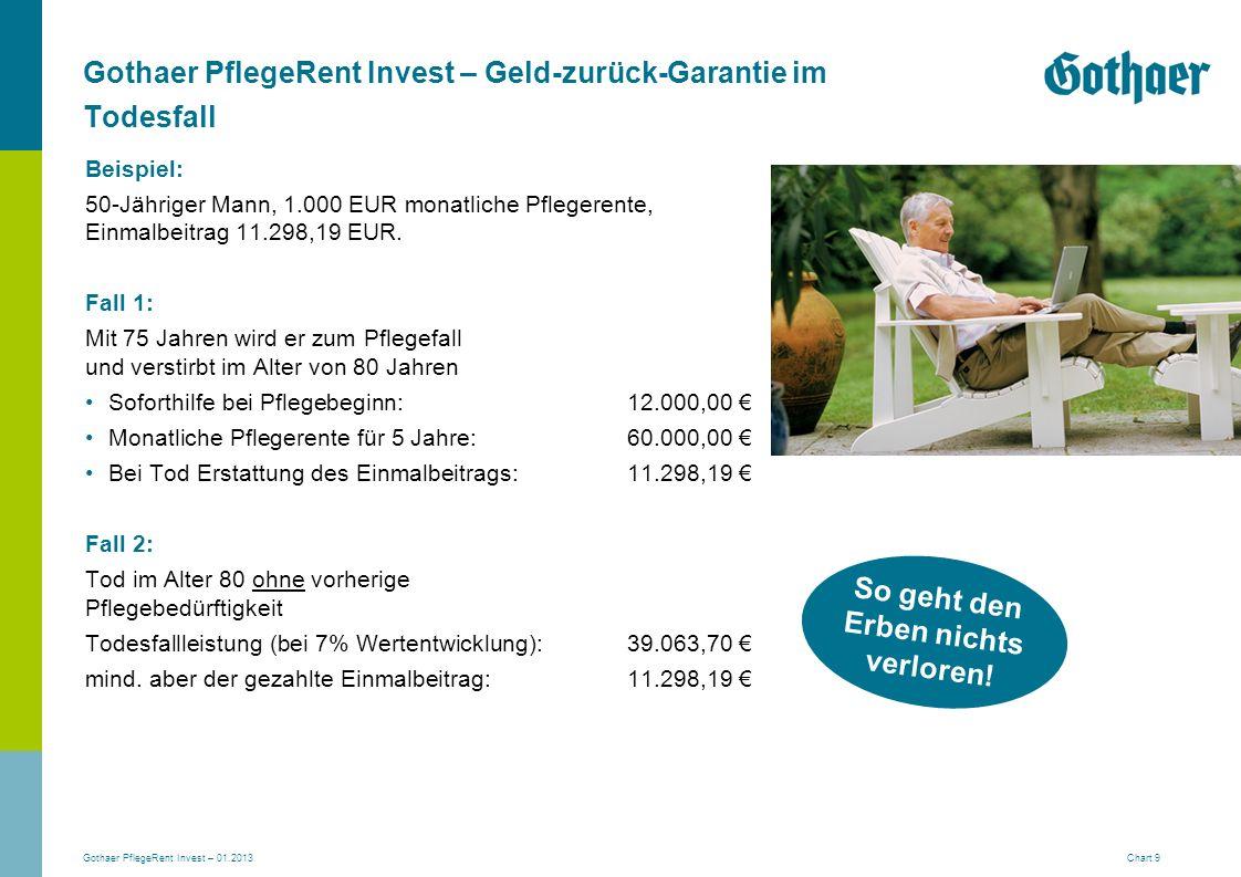 Gothaer PflegeRent Invest – Geld-zurück-Garantie im Todesfall