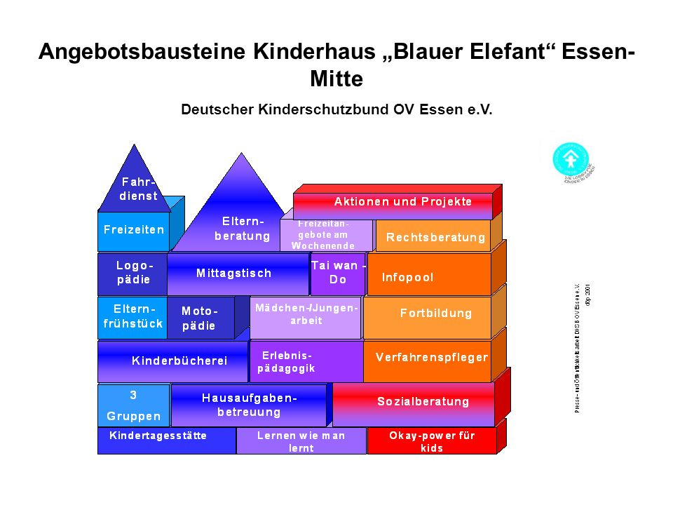 """Angebotsbausteine Kinderhaus """"Blauer Elefant Essen-Mitte"""