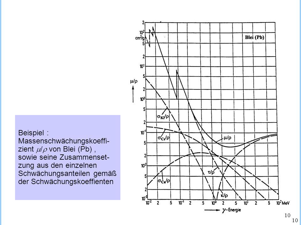 Beispiel :Massenschwächungskoeffi- zient / von Blei (Pb) , sowie seine Zusammenset- zung aus den einzelnen.