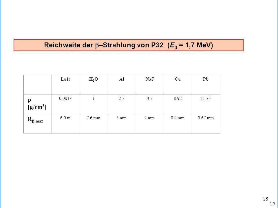 Reichweite der –Strahlung von P32 (E = 1,7 MeV)
