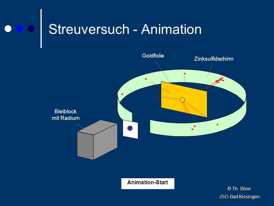 Streuversuch - Animation