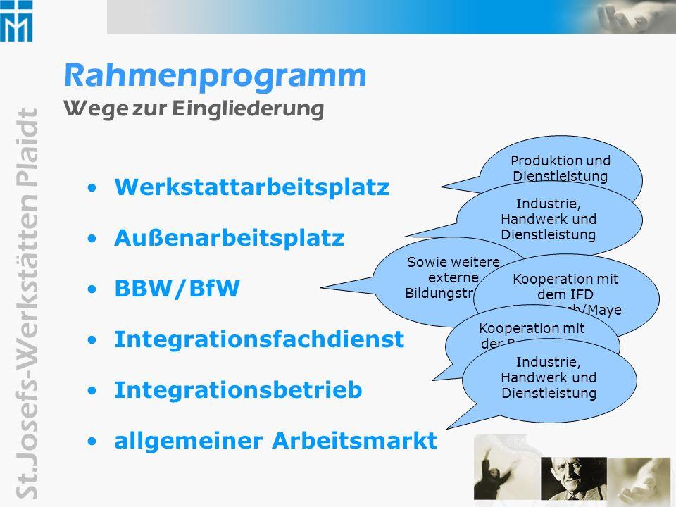 Rahmenprogramm Wege zur Eingliederung