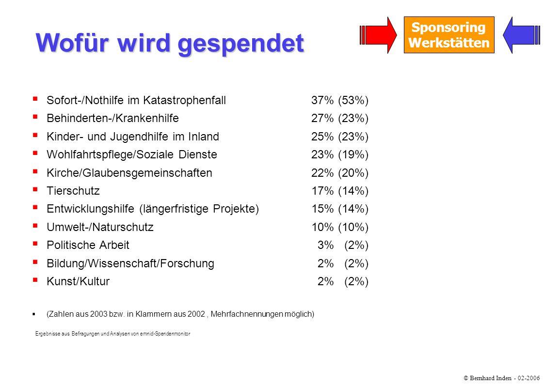 Wofür wird gespendet Sofort-/Nothilfe im Katastrophenfall 37% (53%)