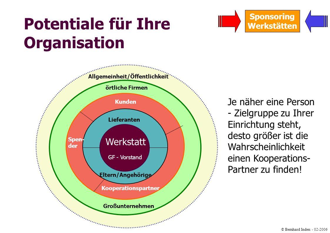 Potentiale für Ihre Organisation