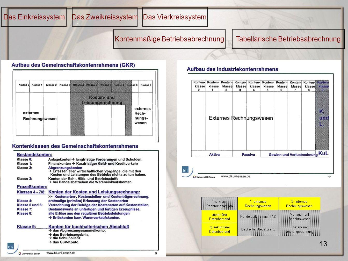 Kontenmäßige Betriebsabrechnung Tabellarische Betriebsabrechnung