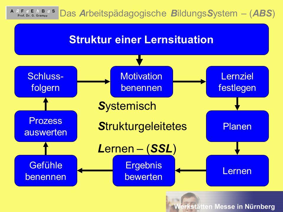 Struktur einer Lernsituation