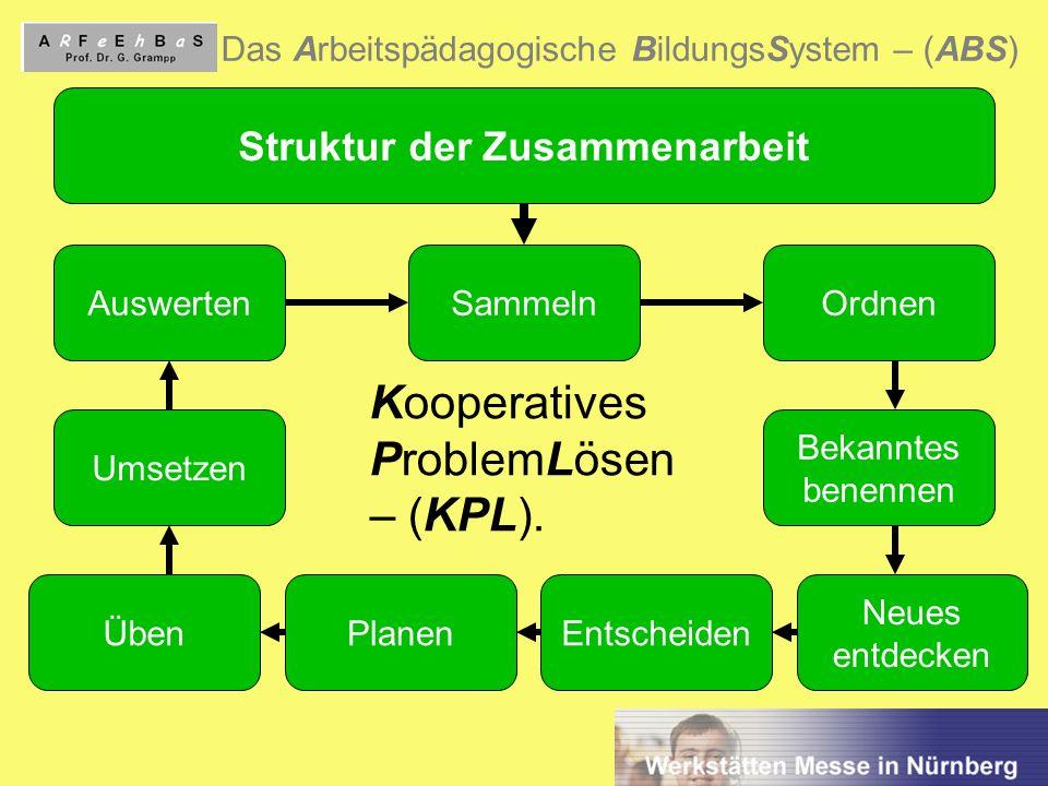 Struktur der Zusammenarbeit