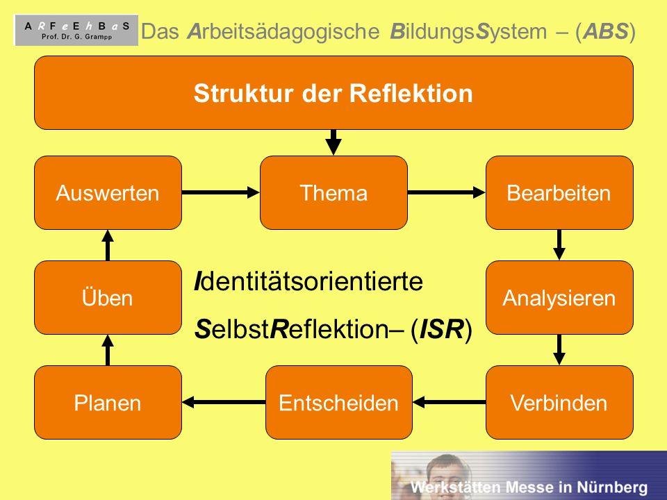 Struktur der Reflektion