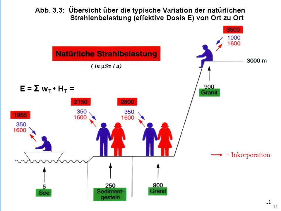 Abb. 3.3: Übersicht über die typische Variation der natürlichen