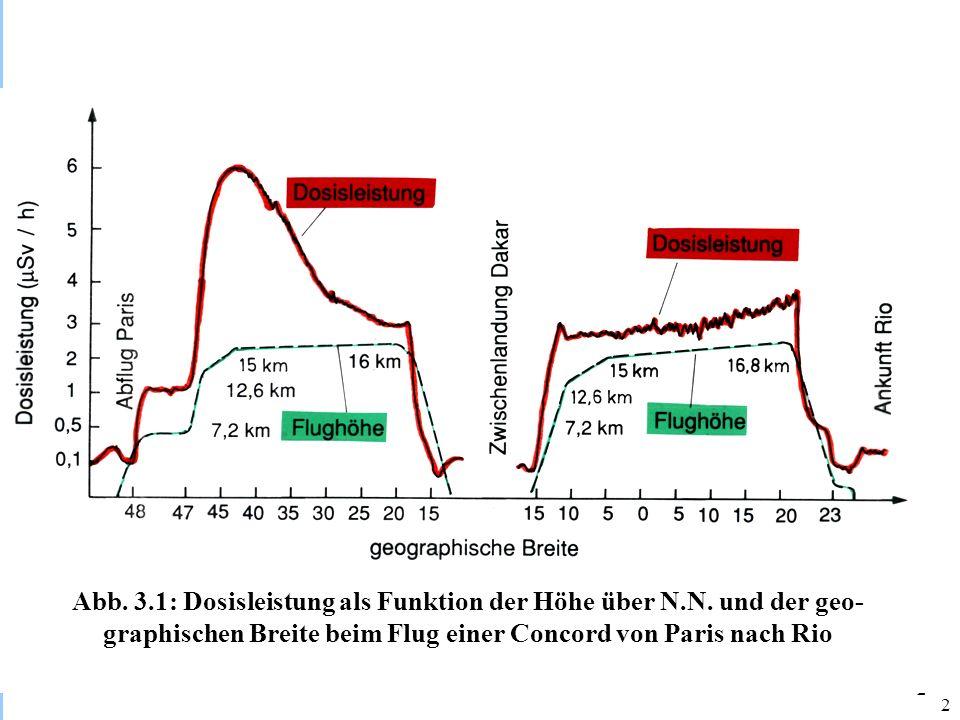 Abb. 3.1: Dosisleistung als Funktion der Höhe über N.N. und der geo-