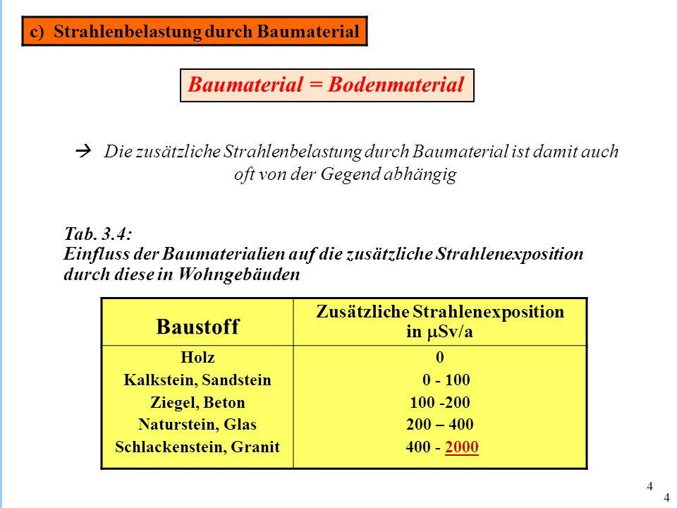 Zusätzliche Strahlenexposition Schlackenstein, Granit