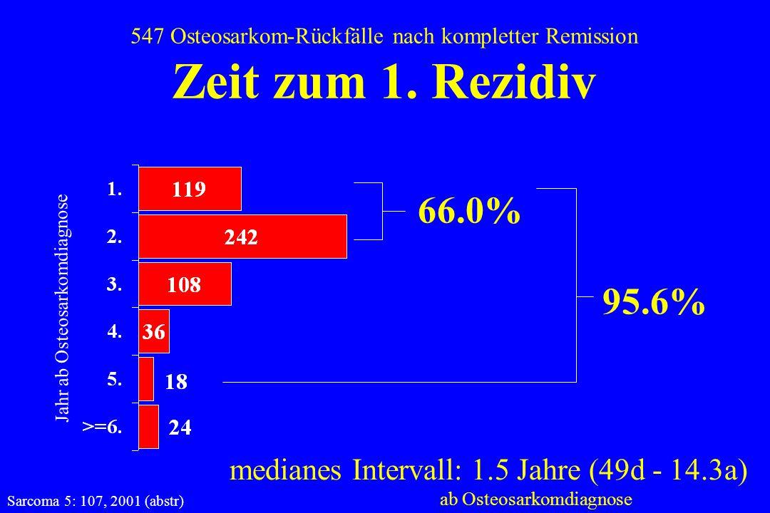 66.0% 95.6% medianes Intervall: 1.5 Jahre (49d - 14.3a)