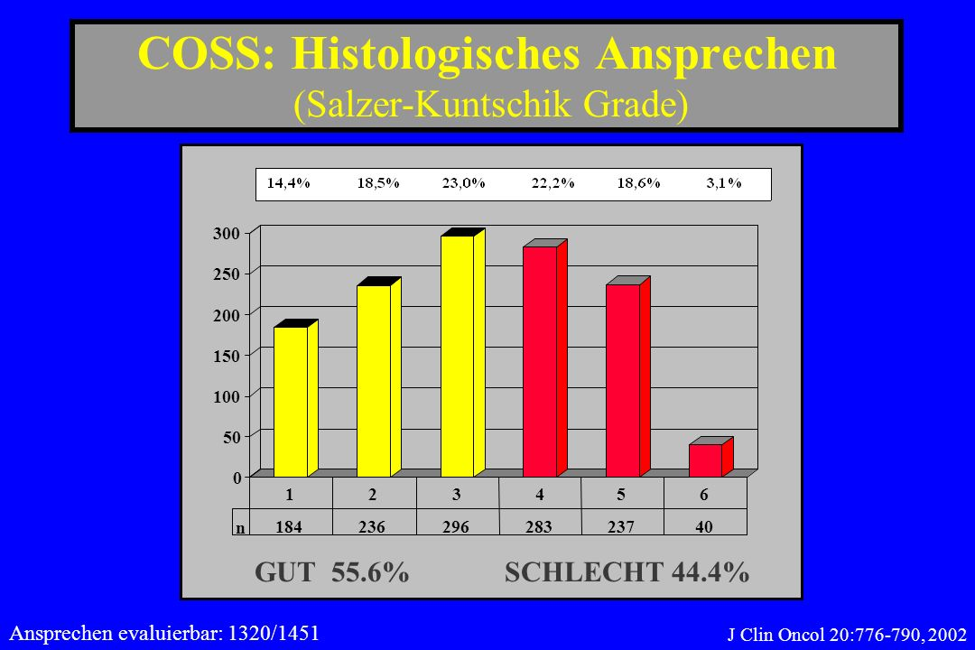 COSS: Histologisches Ansprechen (Salzer-Kuntschik Grade)