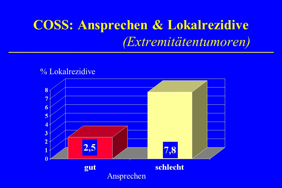 COSS: Ansprechen & Lokalrezidive (Extremitätentumoren)