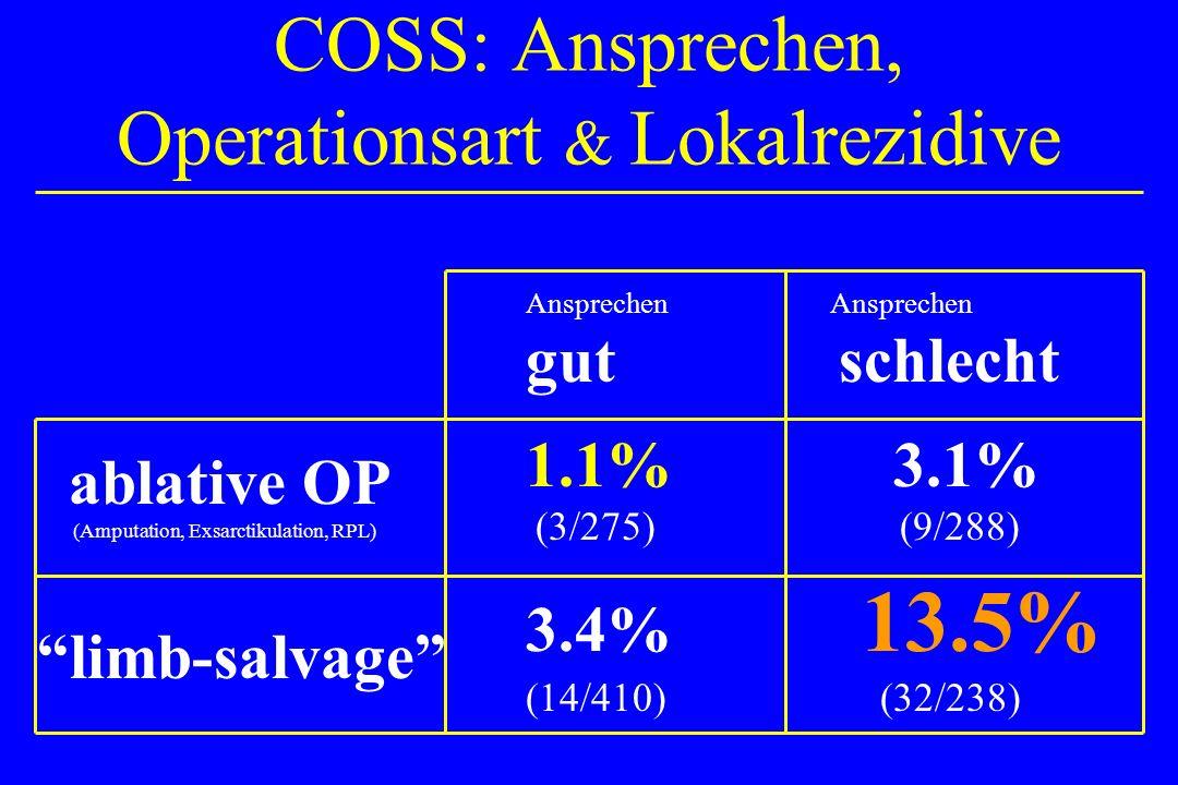 COSS: Ansprechen, Operationsart & Lokalrezidive
