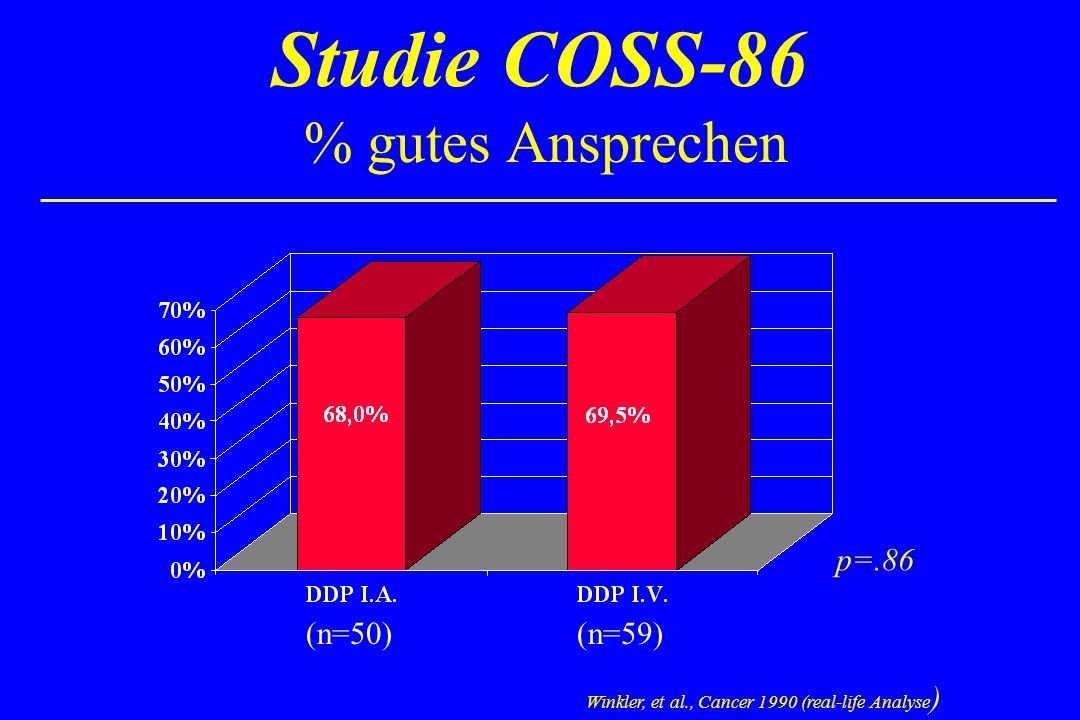 Studie COSS-86 % gutes Ansprechen