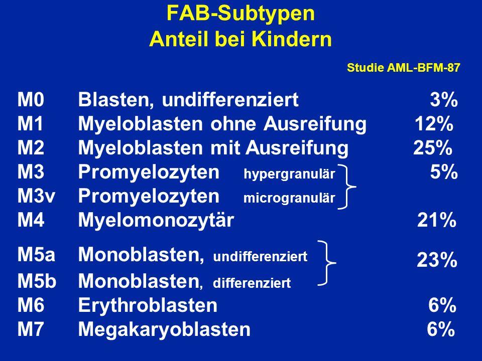 FAB-Subtypen Anteil bei Kindern Studie AML-BFM-87