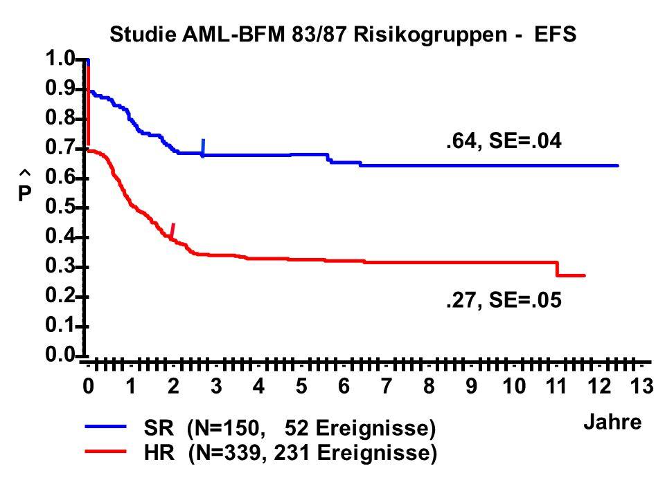 Studie AML-BFM 83/87 Risikogruppen - EFS