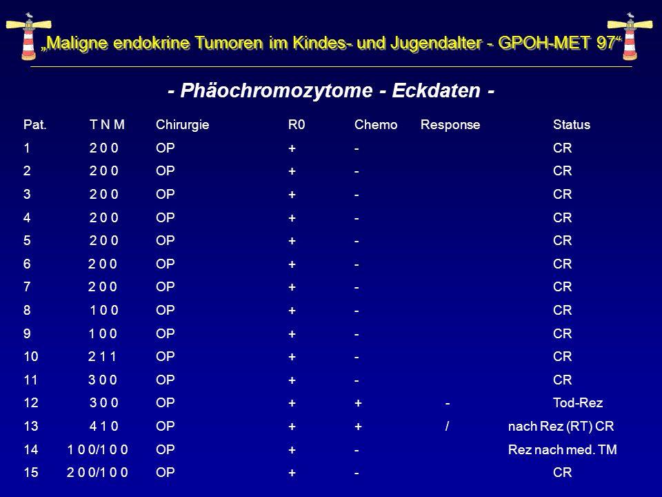 - Phäochromozytome - Eckdaten -