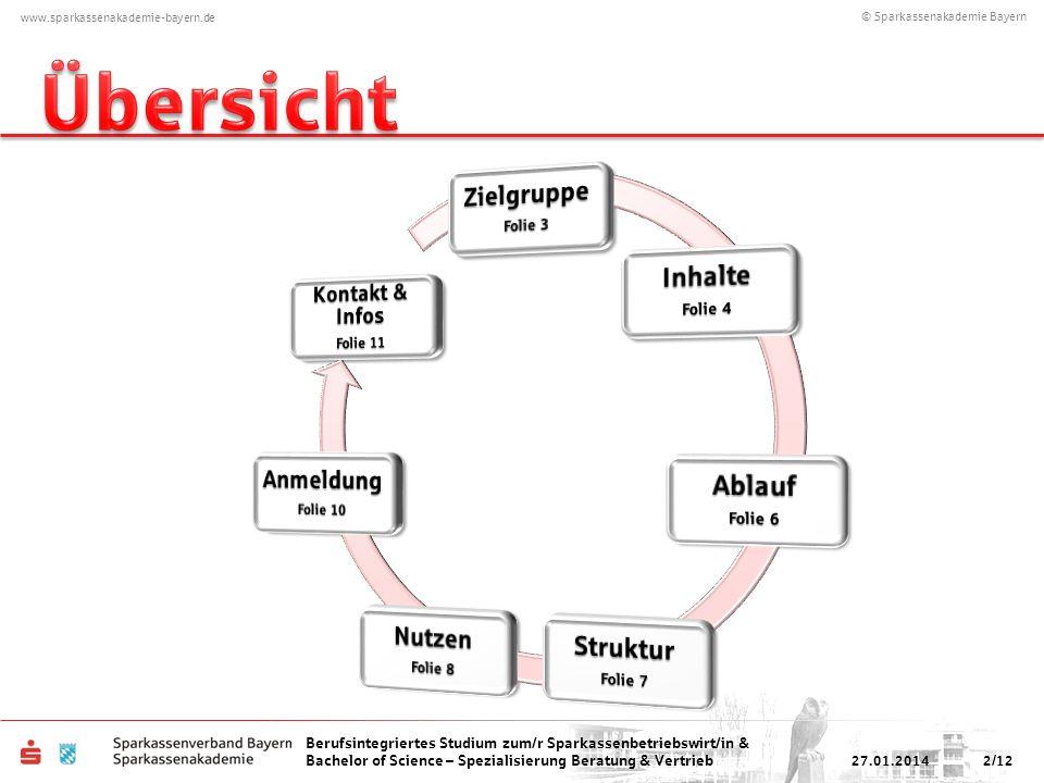 Übersicht Zielgruppe Inhalte Ablauf Struktur Nutzen Anmeldung