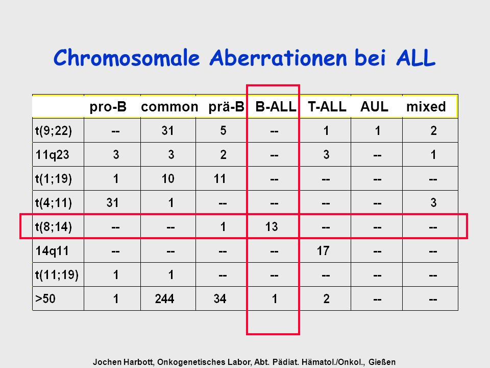 Chromosomale Aberrationen bei ALL