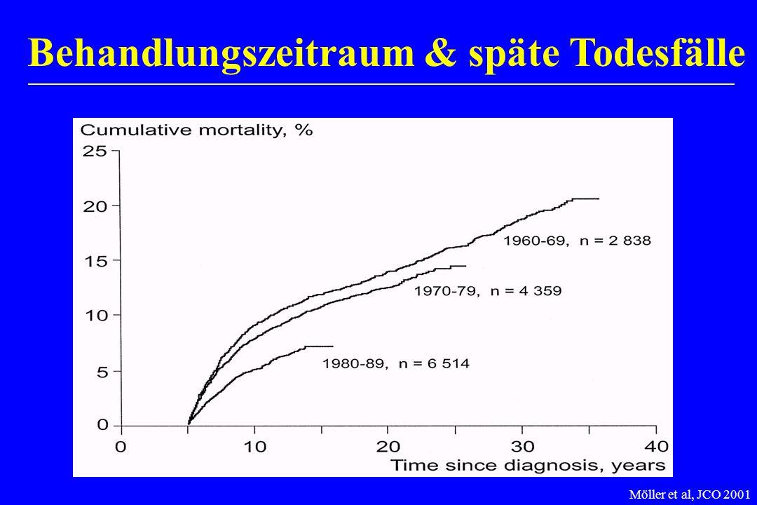Behandlungszeitraum & späte Todesfälle