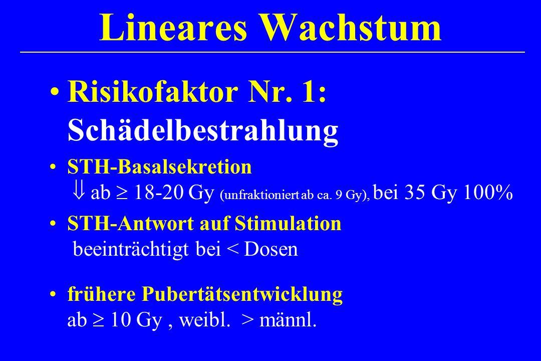 Lineares Wachstum Risikofaktor Nr. 1: Schädelbestrahlung