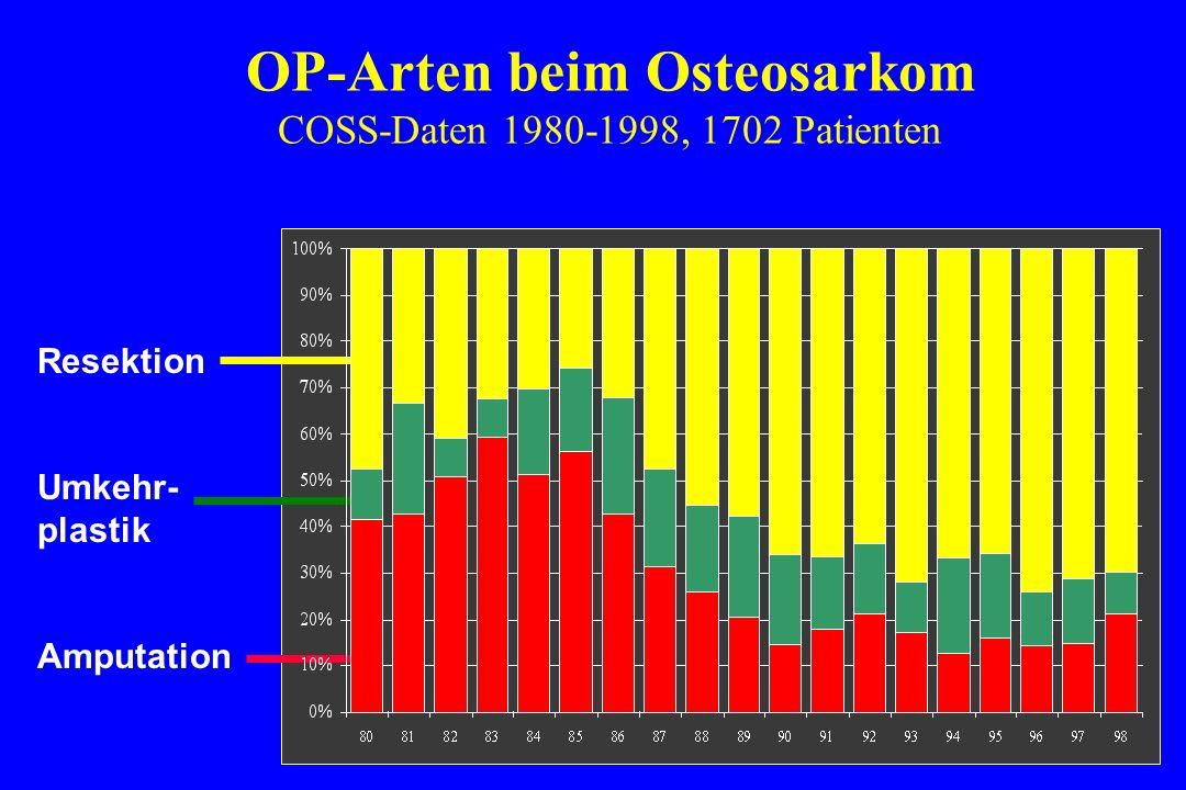 OP-Arten beim Osteosarkom COSS-Daten 1980-1998, 1702 Patienten
