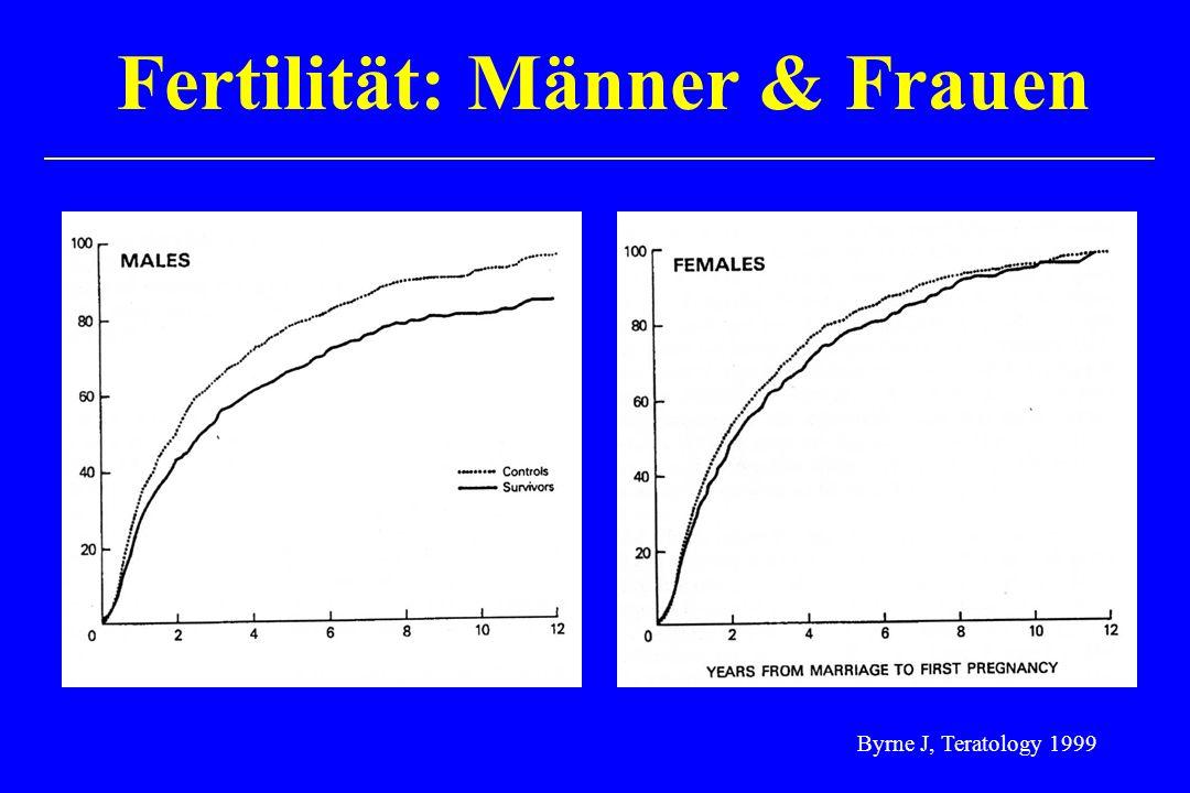 Fertilität: Männer & Frauen