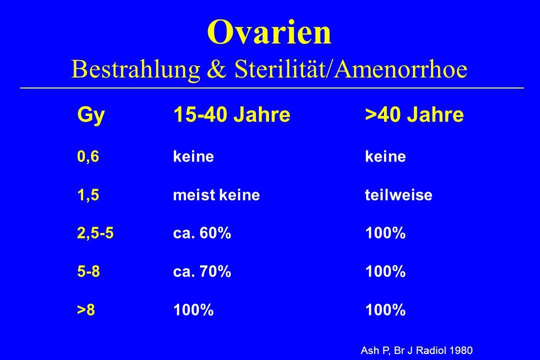 Ovarien Bestrahlung & Sterilität/Amenorrhoe