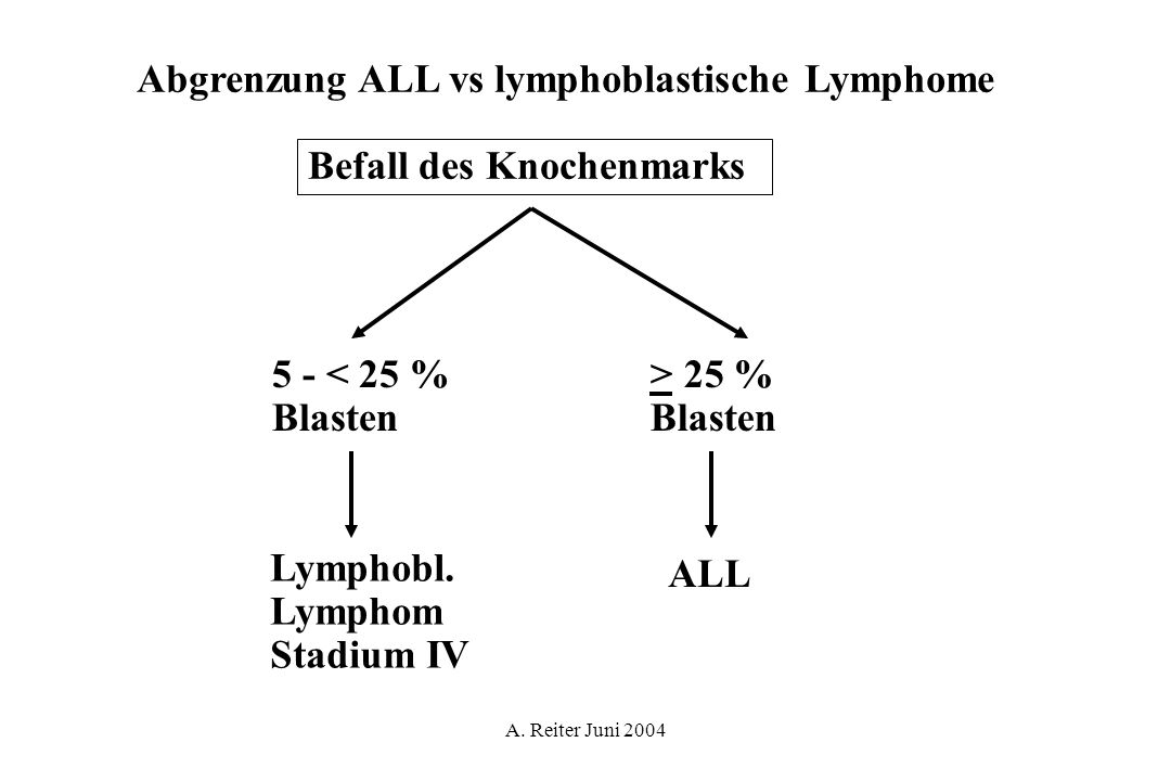 Abgrenzung ALL vs lymphoblastische Lymphome