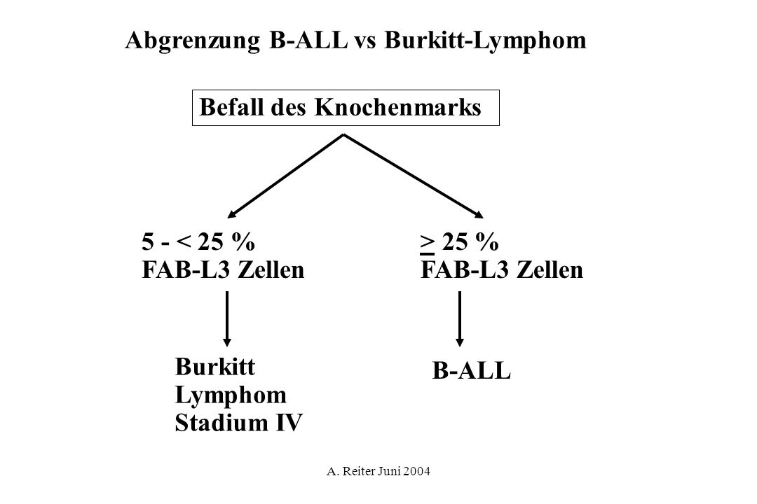 Abgrenzung B-ALL vs Burkitt-Lymphom
