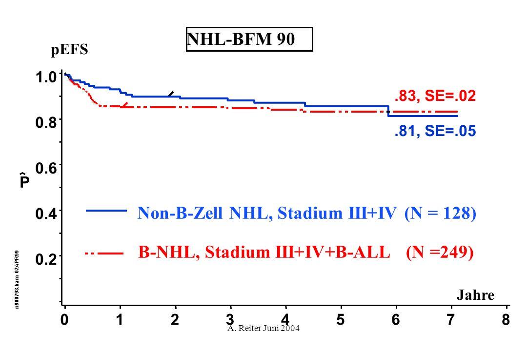 Non-B-Zell NHL, Stadium III+IV (N = 128)