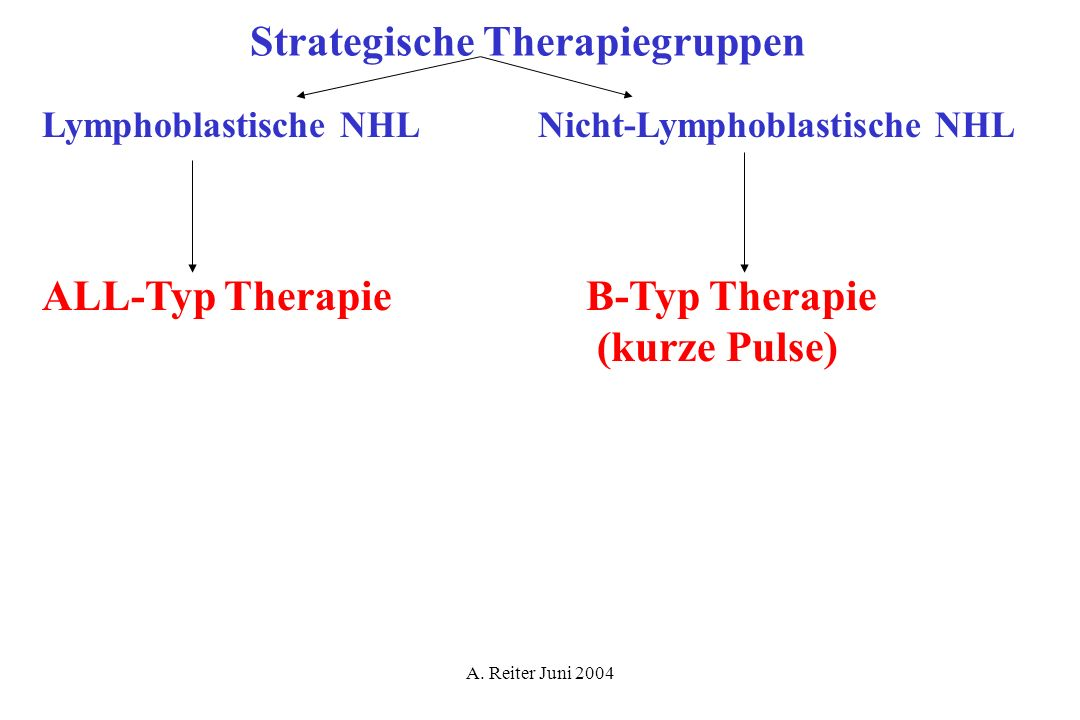 Strategische Therapiegruppen