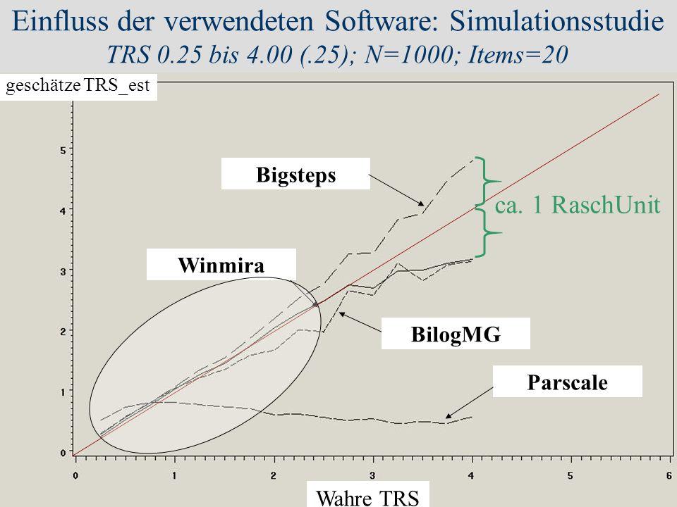 Einfluss der verwendeten Software: Simulationsstudie TRS 0. 25 bis 4