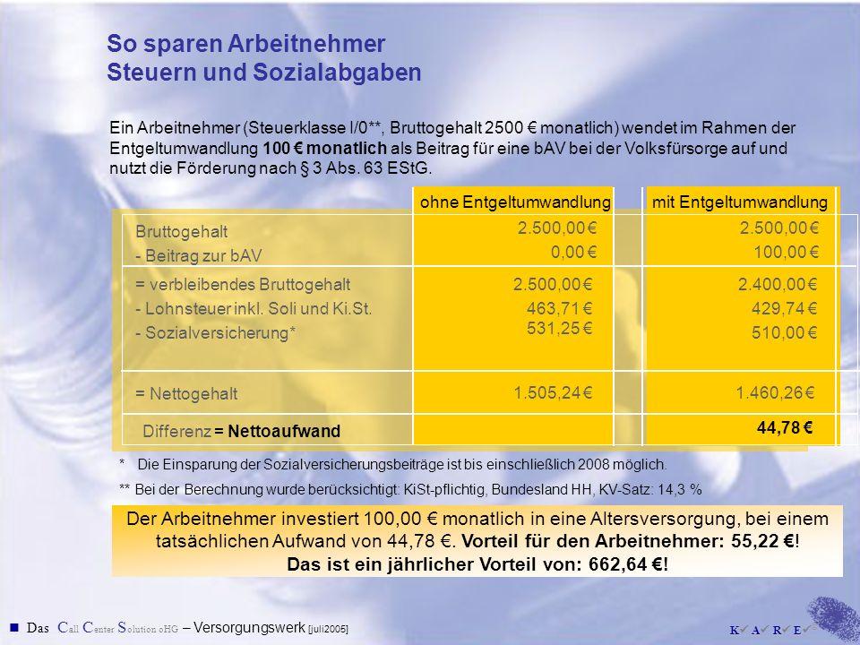 Das ist ein jährlicher Vorteil von: 662,64 €!