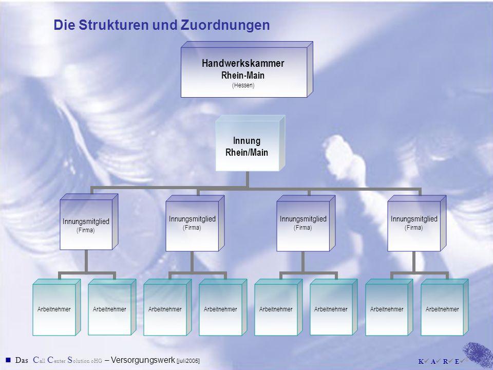 Die Strukturen und Zuordnungen