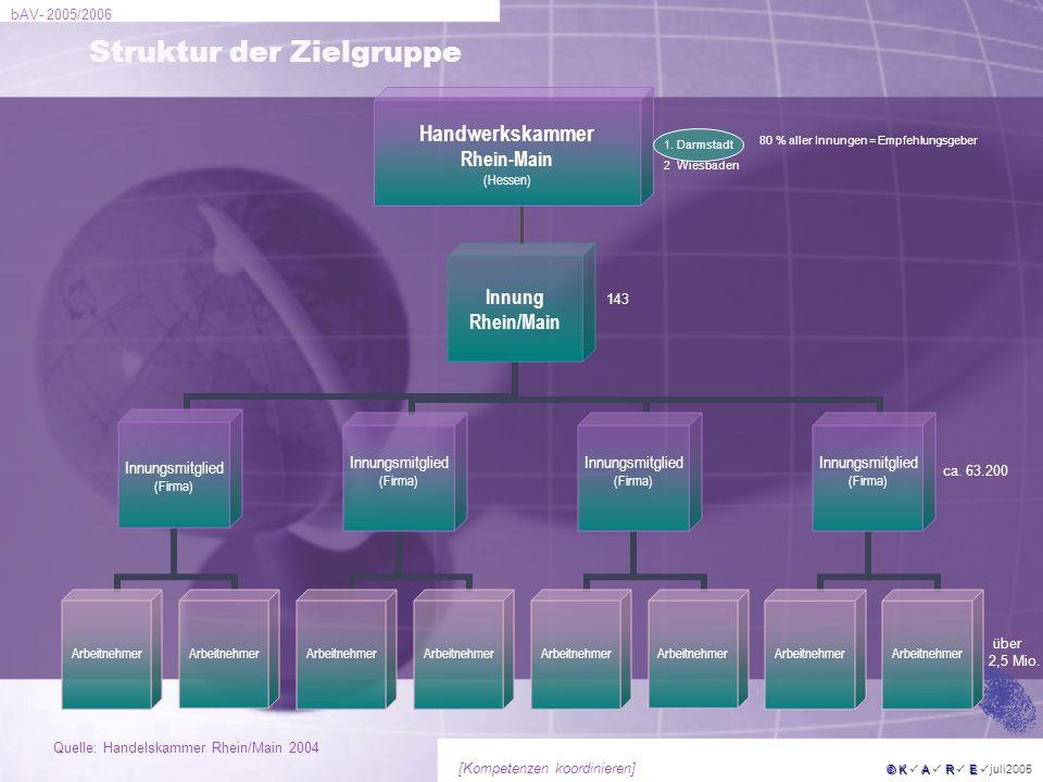 Struktur der Zielgruppe
