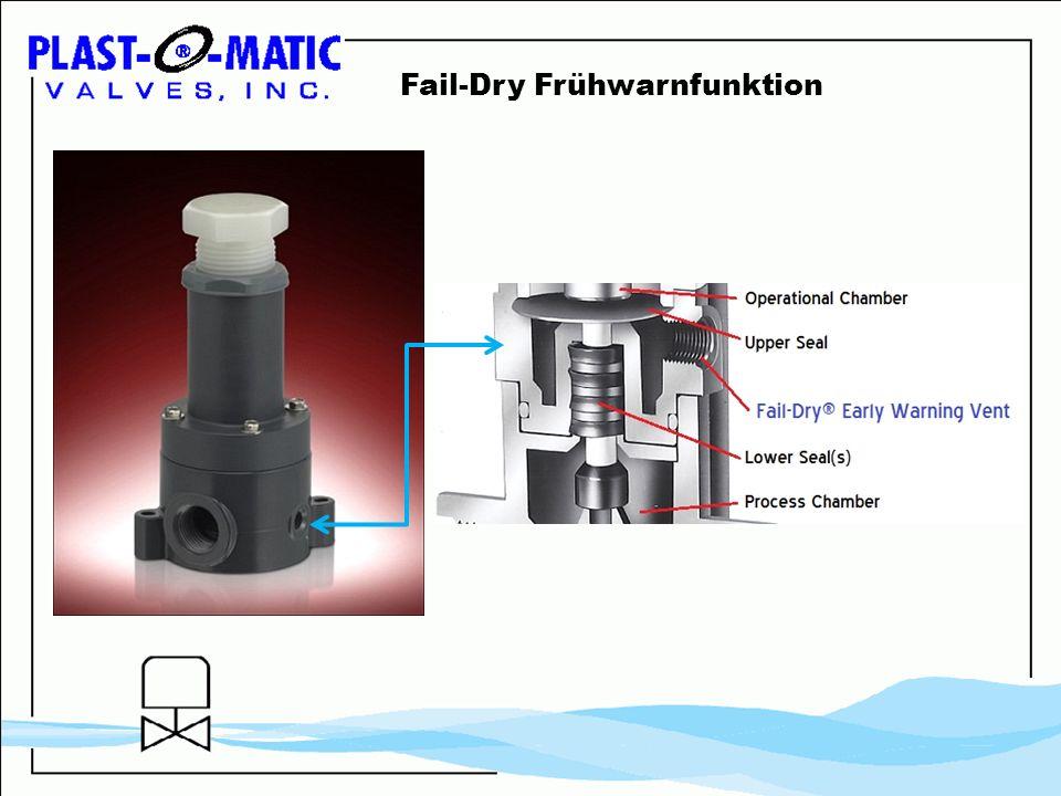Fail-Dry Frühwarnfunktion