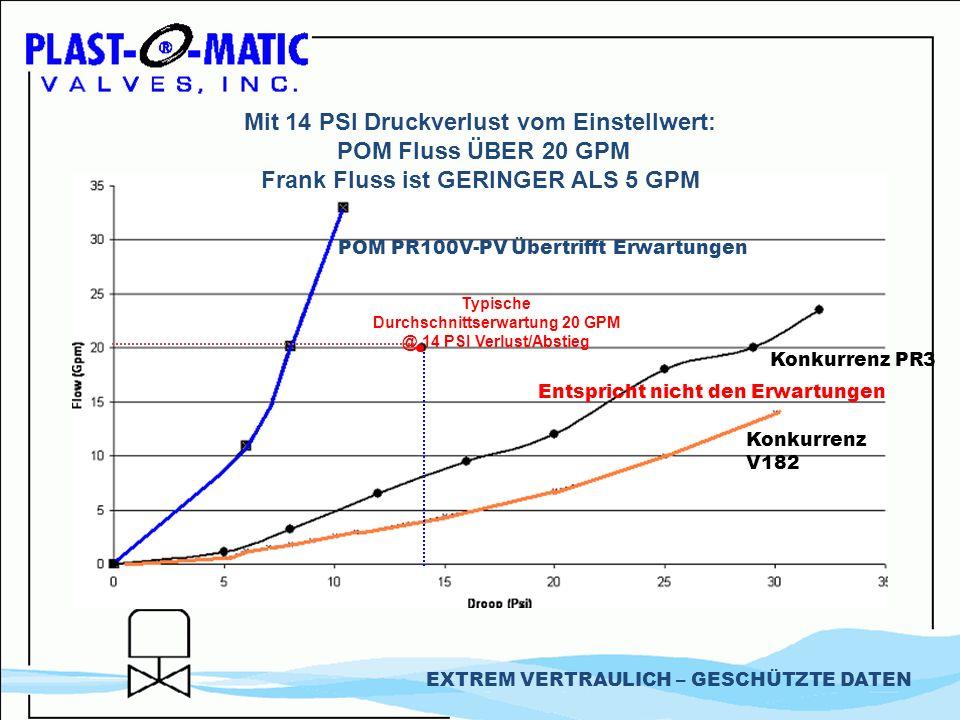 Mit 14 PSI Druckverlust vom Einstellwert: POM Fluss ÜBER 20 GPM