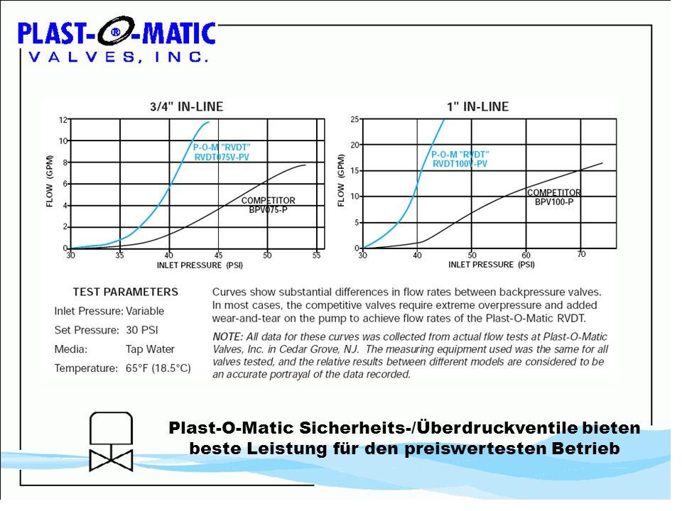 Plast-O-Matic Sicherheits-/Überdruckventile bieten beste Leistung für den preiswertesten Betrieb