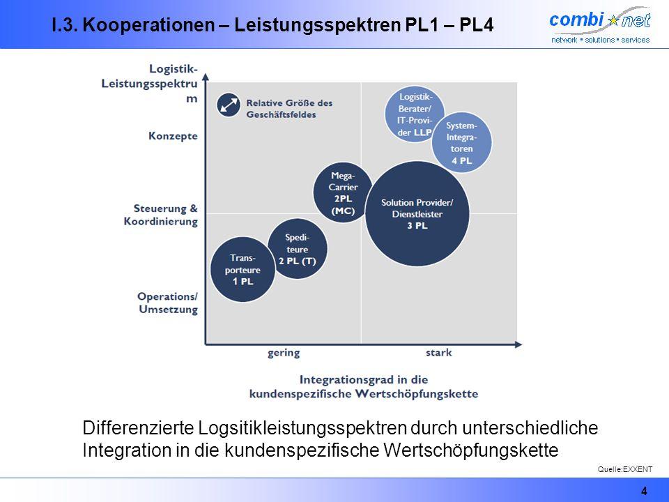 I.3. Kooperationen – Leistungsspektren PL1 – PL4