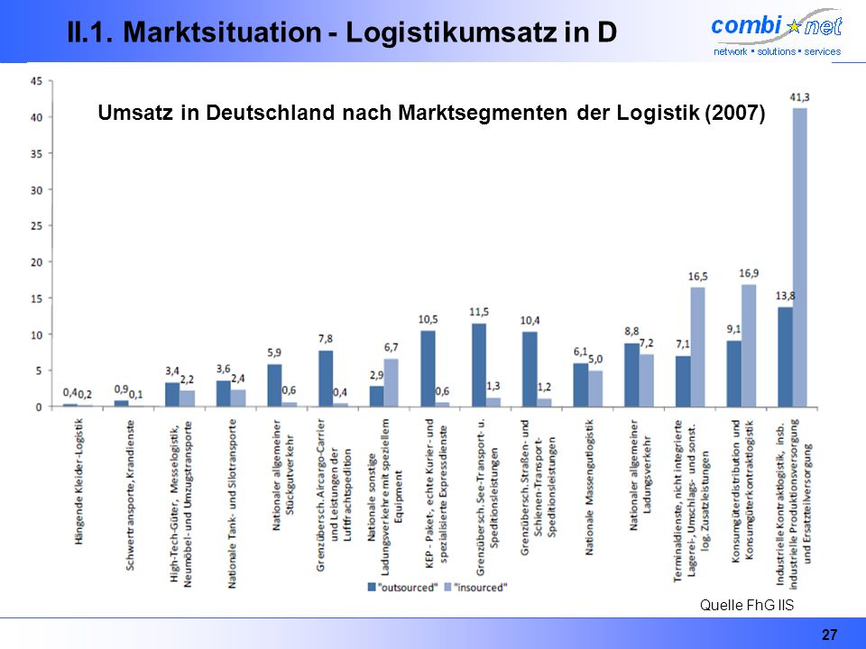 II.1. Marktsituation - Logistikumsatz in D