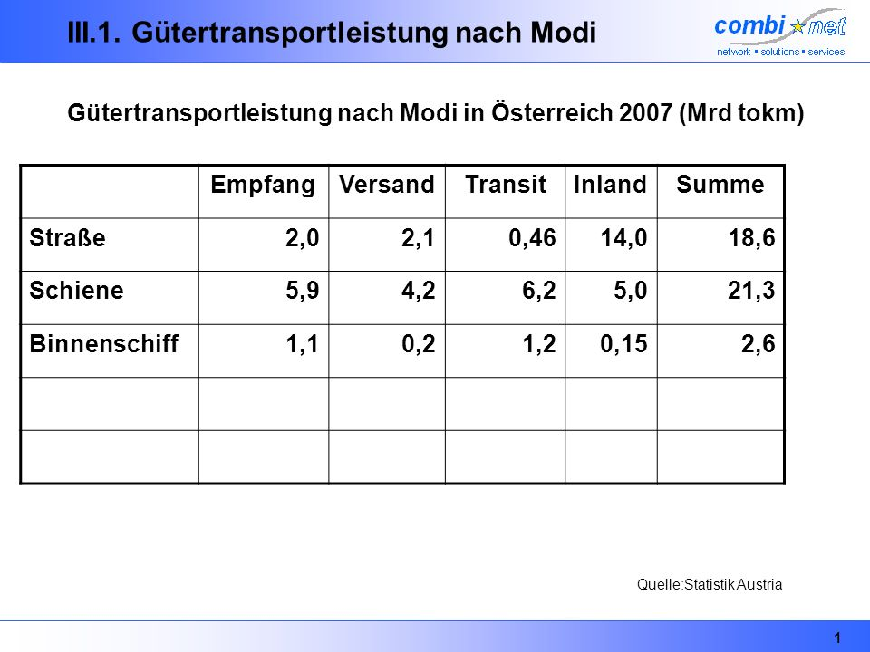 III.1. Gütertransportleistung nach Modi