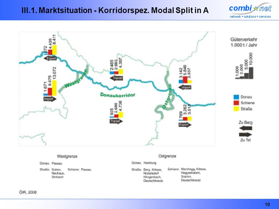 III.1. Marktsituation - Korridorspez. Modal Split in A