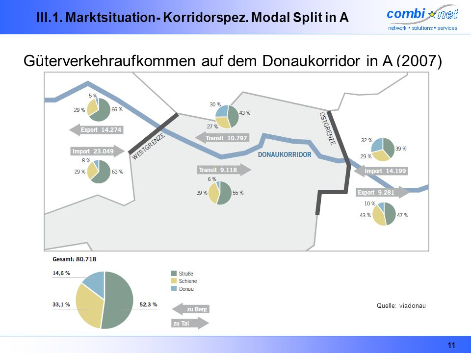 III.1. Marktsituation- Korridorspez. Modal Split in A
