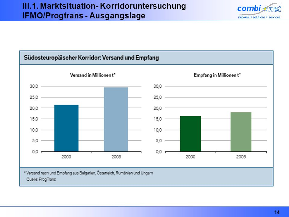 III.1. Marktsituation- Korridoruntersuchung IFMO/Progtrans - Ausgangslage