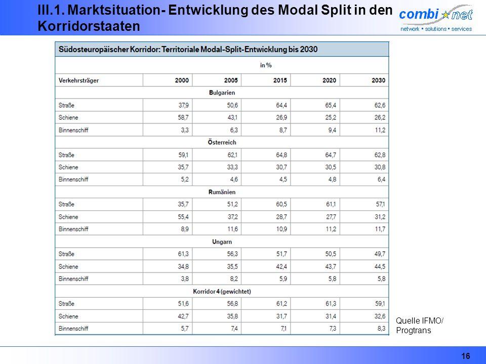 III.1. Marktsituation- Entwicklung des Modal Split in den Korridorstaaten
