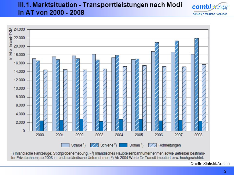 III.1. Marktsituation - Transporrtleistungen nach Modi in AT von 2000 - 2008